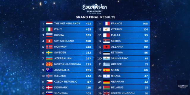 таблица результатов евровидения 2019