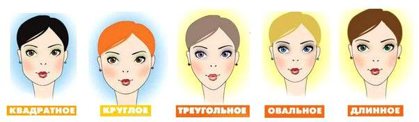 Как выбрать шляпу по типу лица