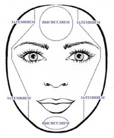 Как круглое лицо сделать вытянутым