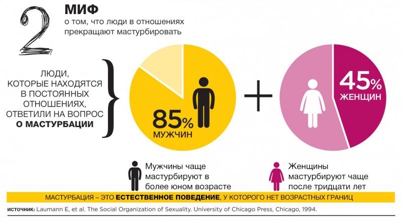 сколько процентов замужних женщин занимаются мастурбацией