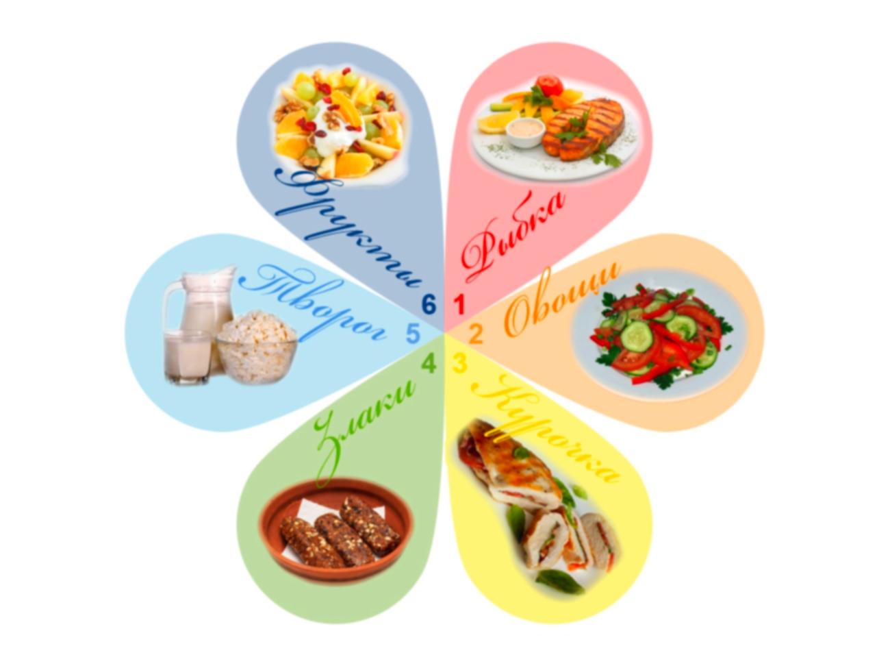 как похудеть диета 6 лепестков