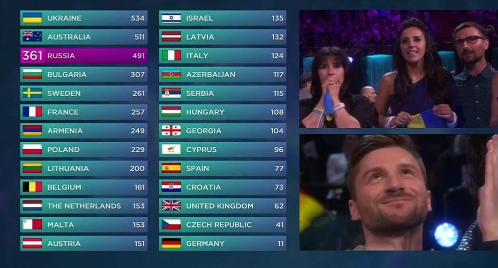 Зрительское голосование на Евровидении 2016