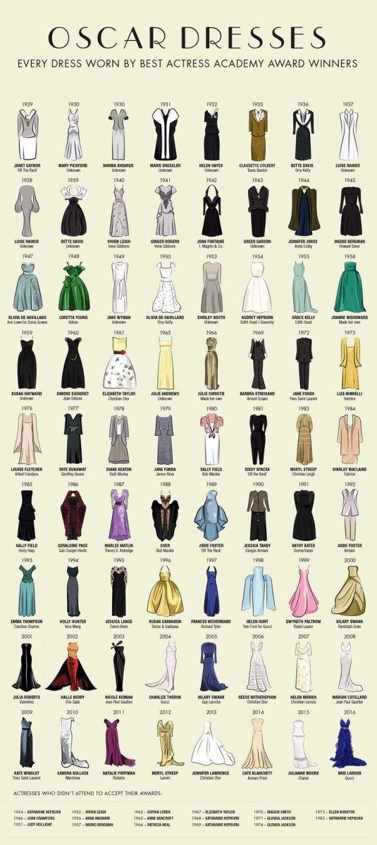 все платья оскар за всю историю