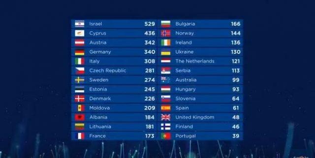 евровидение 2018 таблица результатов голосования