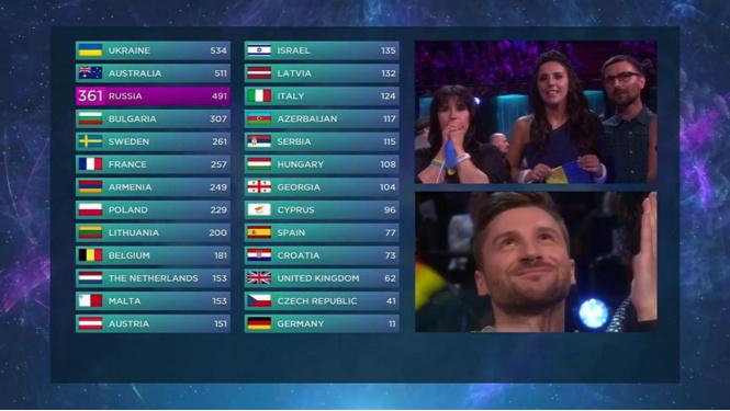 евровидение 2016 таблица результатов 1 полуфинала