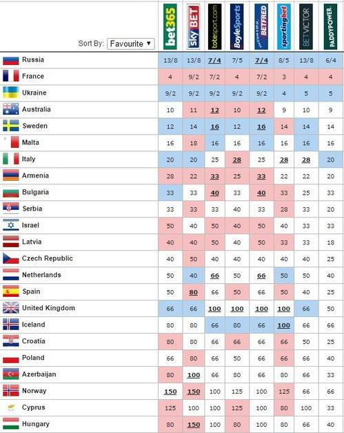 таблица букмекеров 2016