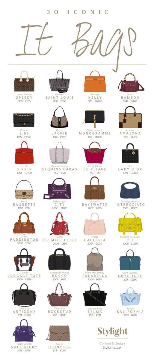 30 самых известных It Bag в истории