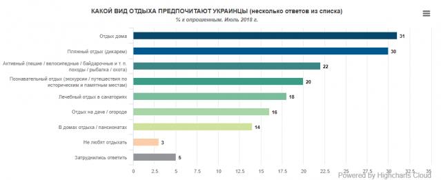 летний отдых украинцы