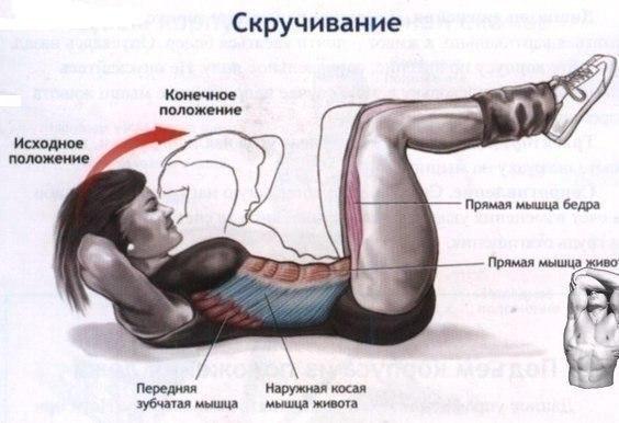 убрать внутренний жир мужчин