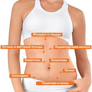 Боли в пояснице при лежании на боку при беременности