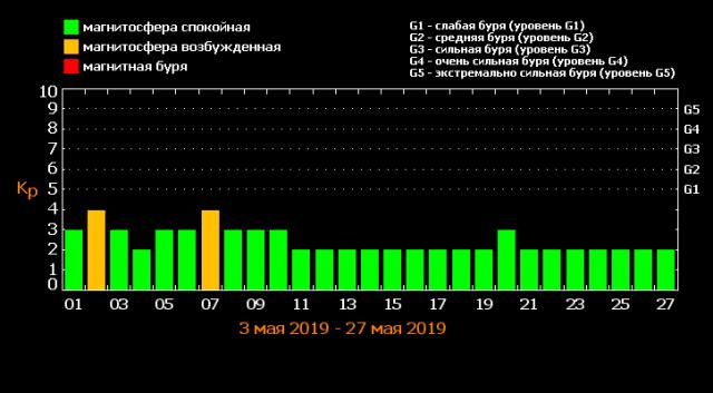 расписание магнитных бурь в мае 2019