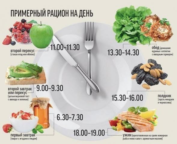 Домашнее похудение - правильное питание