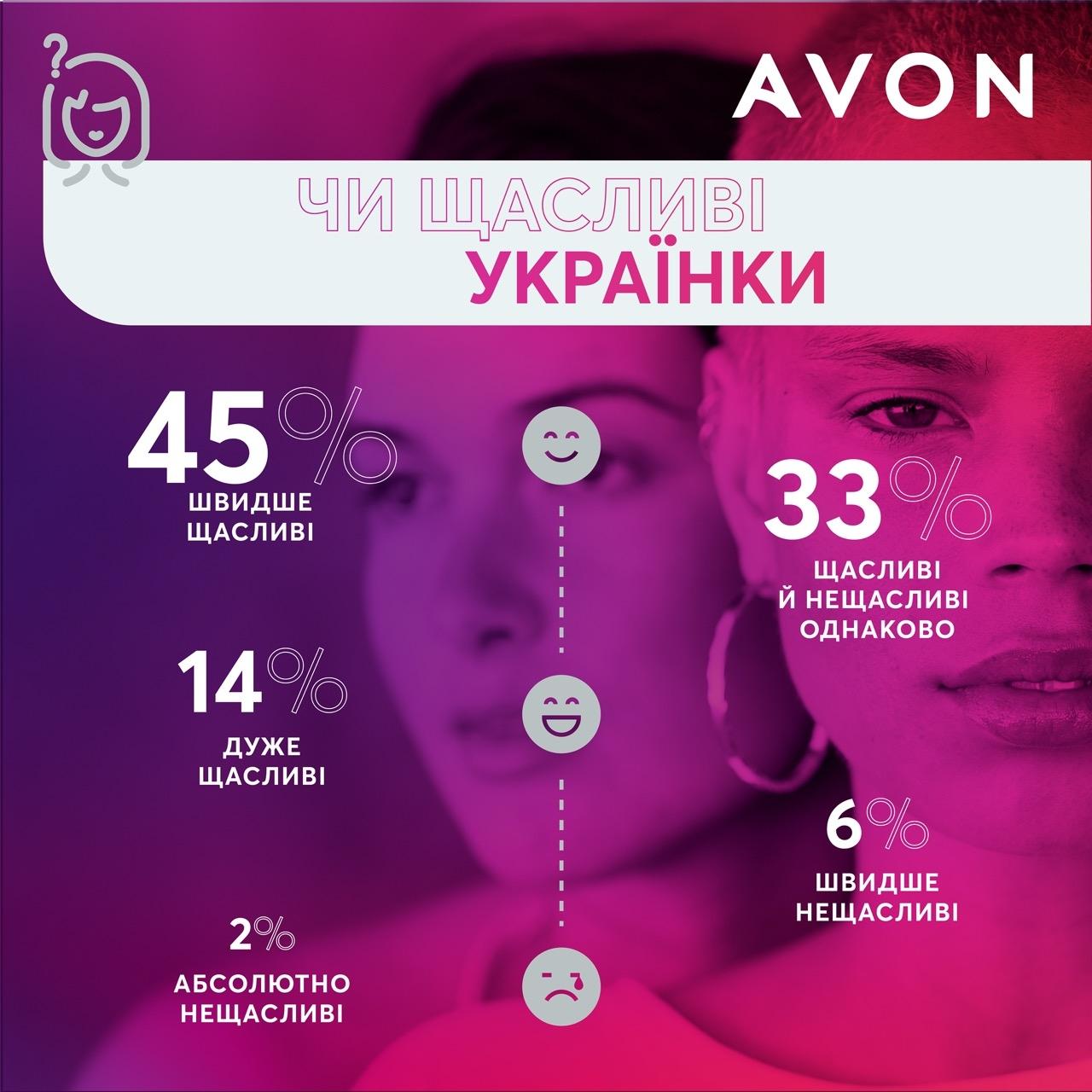інфографіка Avon 2020
