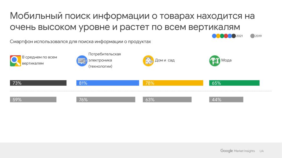 Исследование Google: как изменилось поведение покупателей за время пандемии - фото №6