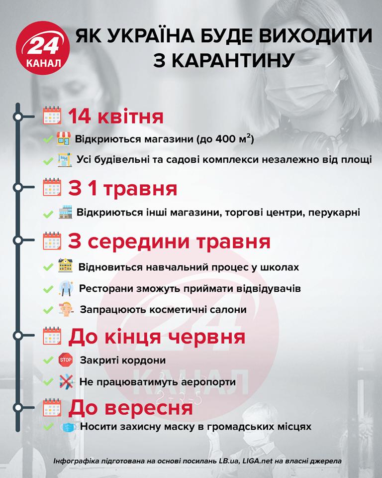 смягчение карантина в украине