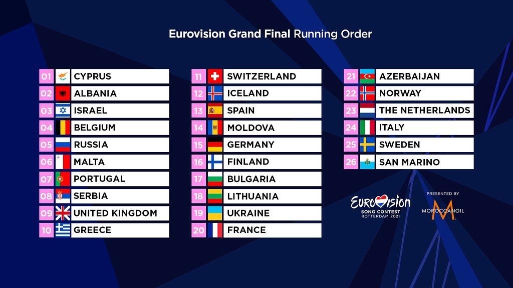 порядок выступления в финале евровидения 2021