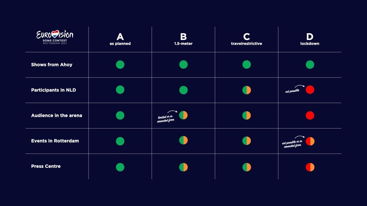 Четыре способа проведения Евровидения 2021