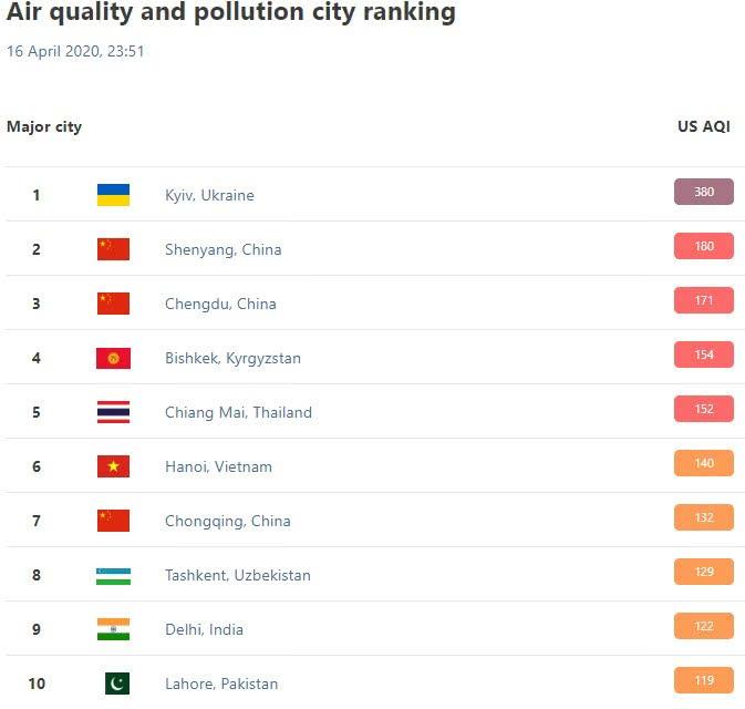 киев самый грязный город мира