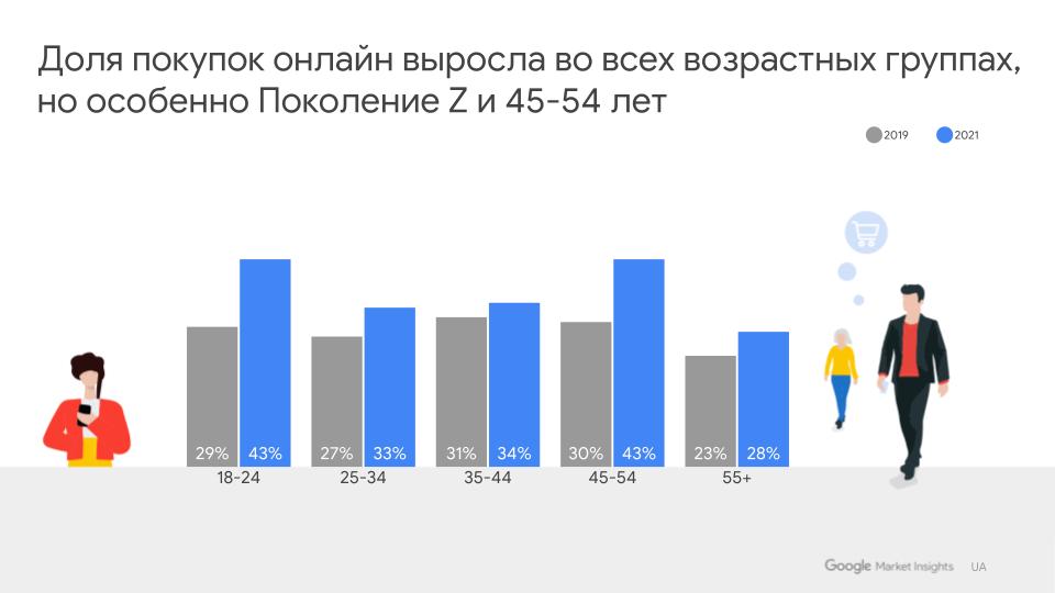 Исследование Google: как изменилось поведение покупателей за время пандемии - фото №2