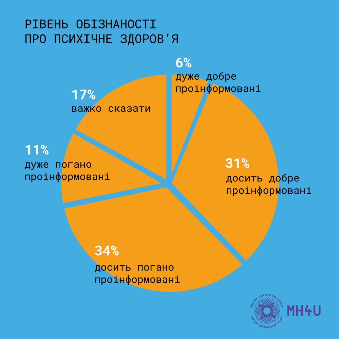психическое здоровье украинцев