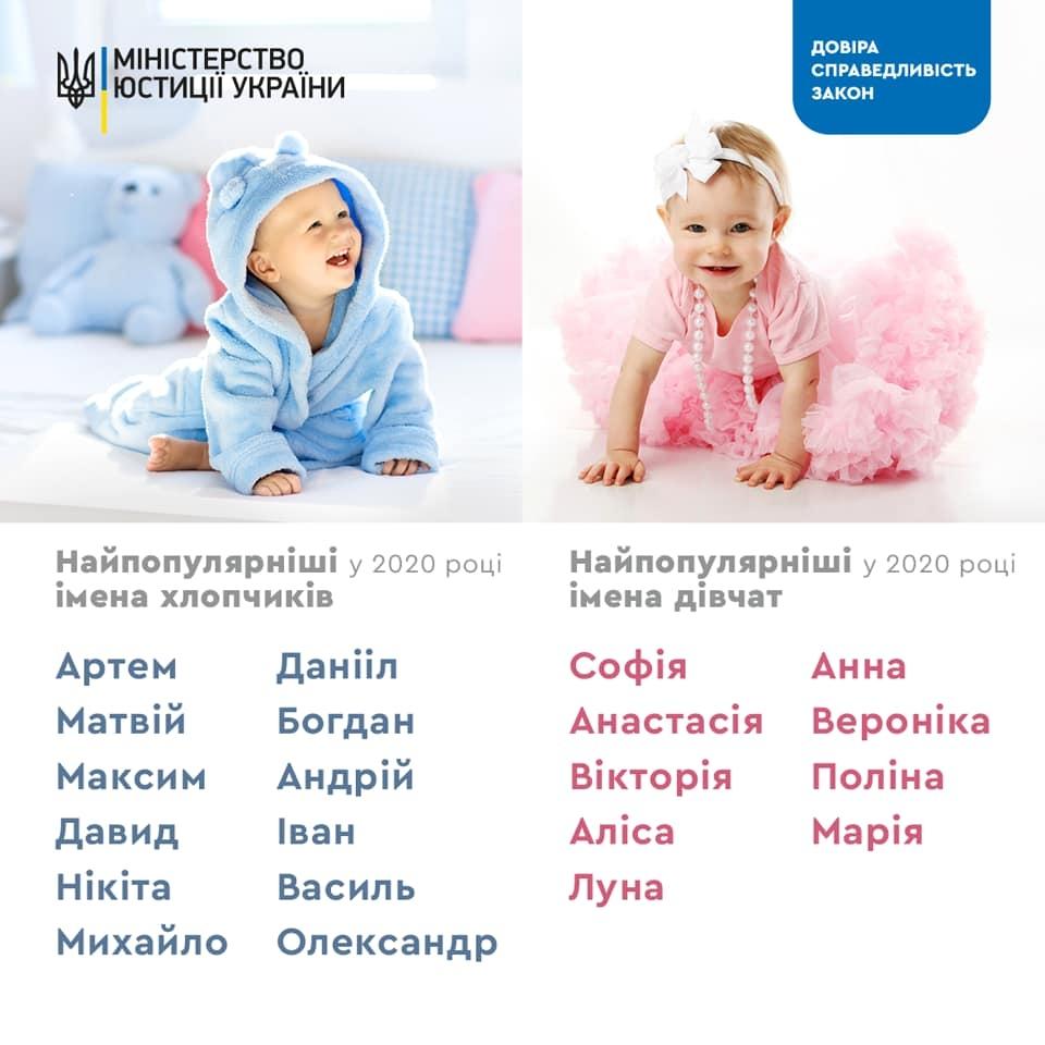 Имена детей 2020