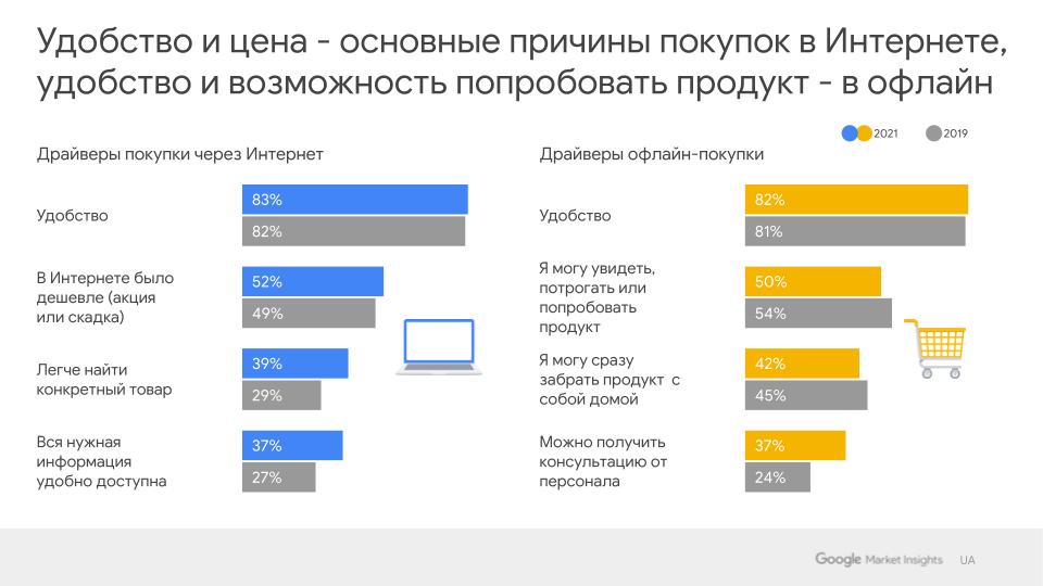 Исследование Google: как изменилось поведение покупателей за время пандемии - фото №4
