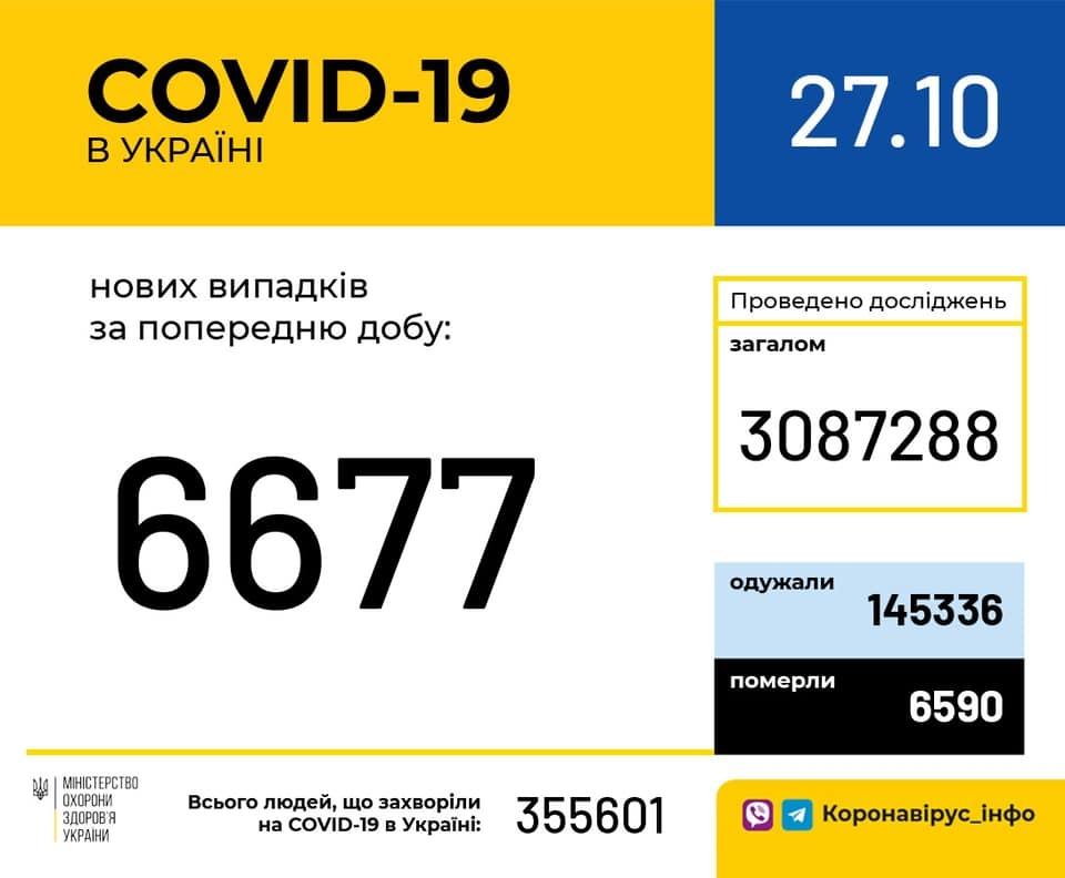 статистика коронавируса на 27 октября