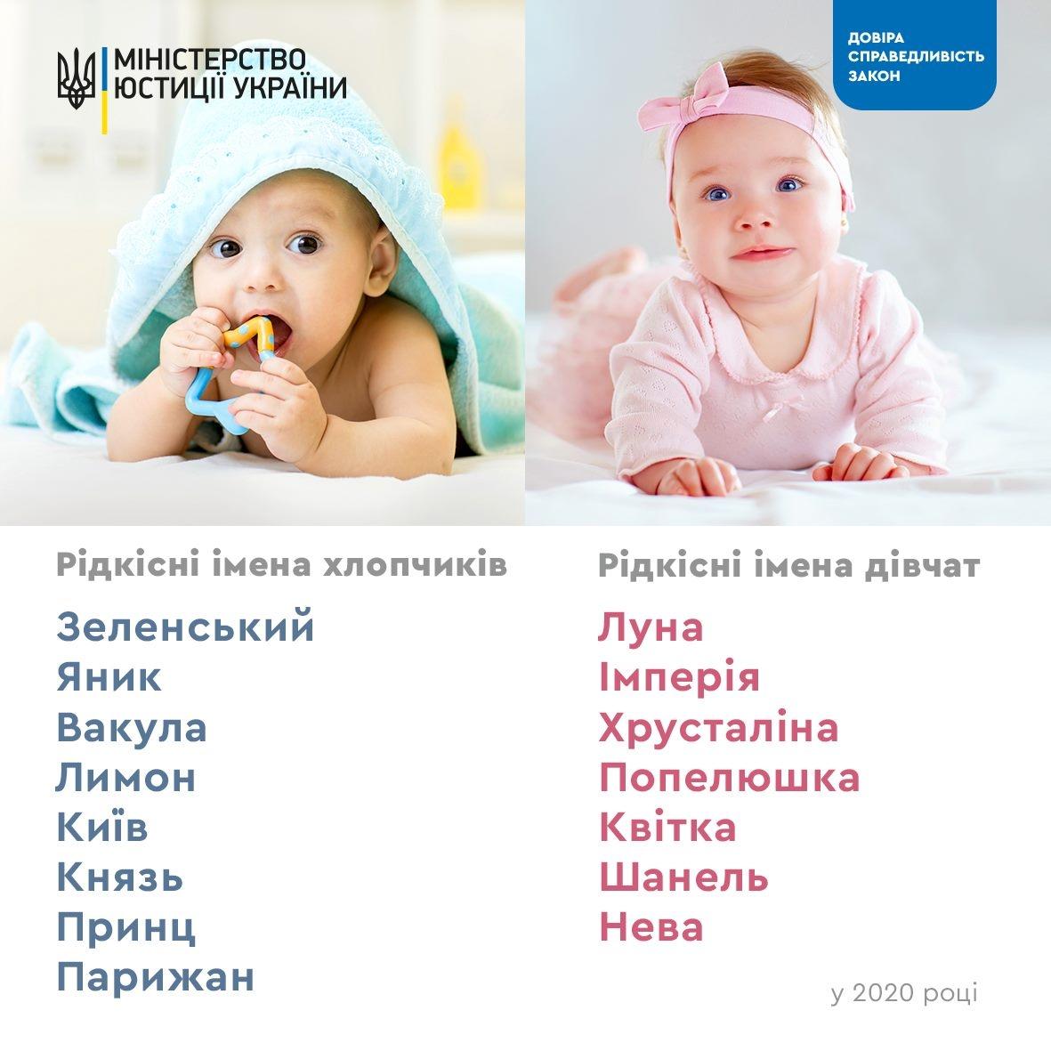 имена для детей в 2020 году