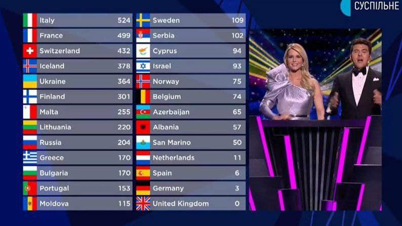 """Великобритания и Германия не набрали ни одного балла в финале """"Евровидения-2021"""": видео выступления - фото №1"""
