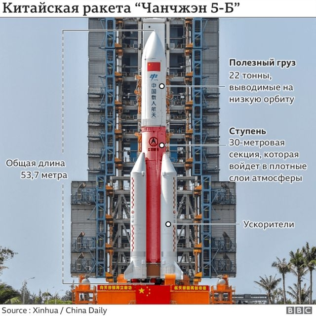 """Обломки китайской ракеты """"Чанчжэн 5-Б"""" упали в Индийский океан - фото №1"""