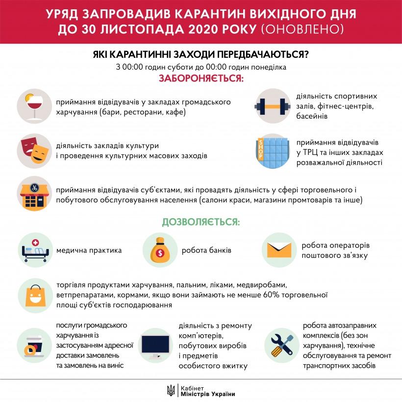 """Передумали: в Киеве """"Эпицентр"""" закрылся на карантин выходного дня - фото №2"""