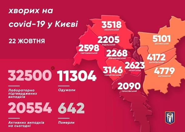 коронавирус в украине статистика за 22 октября