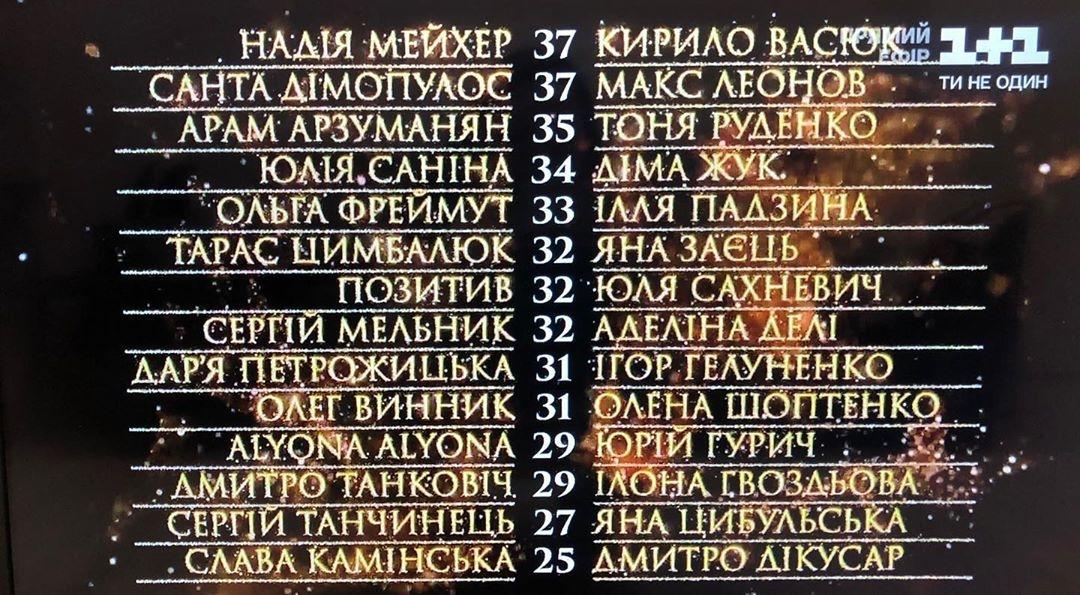 """""""Танці з зірками"""" 4 сезон турнирная таблица 2-го выпуска"""