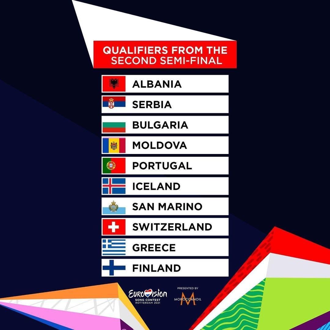финалисты евровидения 2021