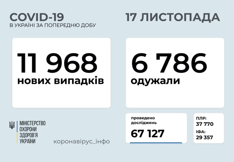 статистика коронавируса 17 ноября
