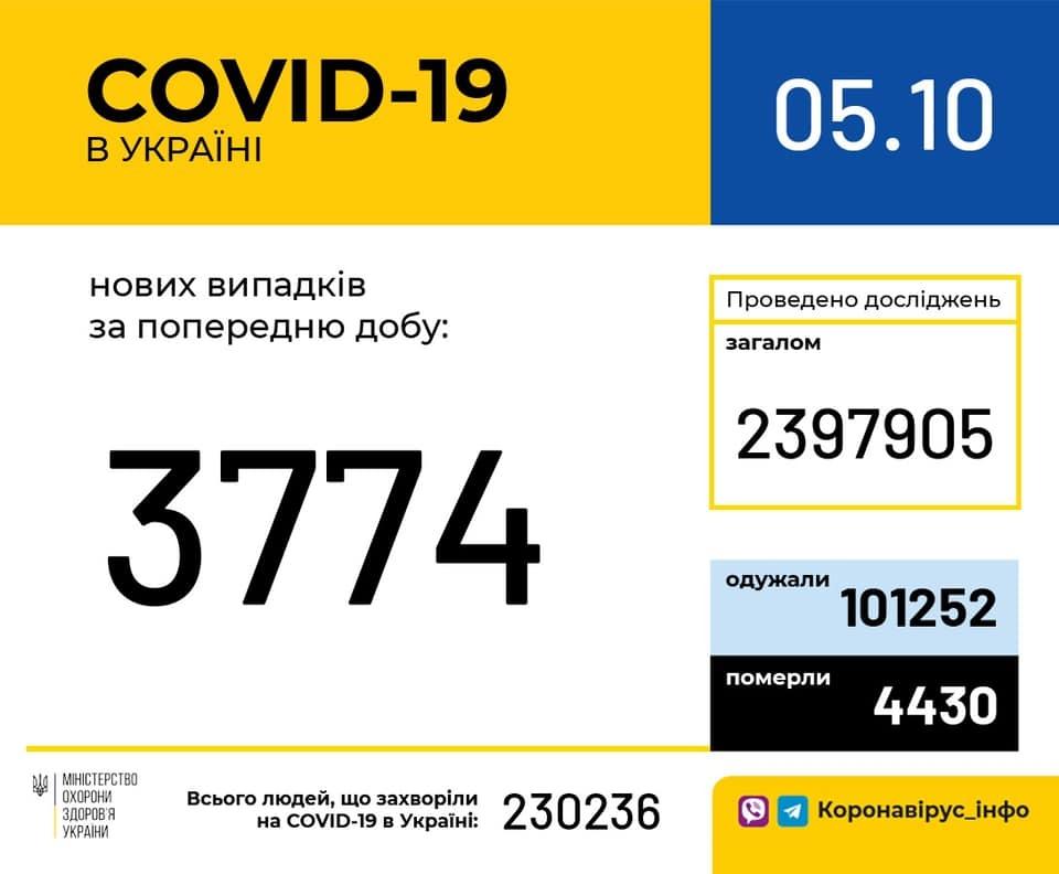 сколько заболевших коронавирусом в украине