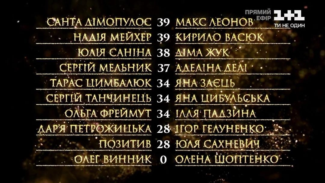 Танці з зірками 2020 турнирная таблица 6-й эфир
