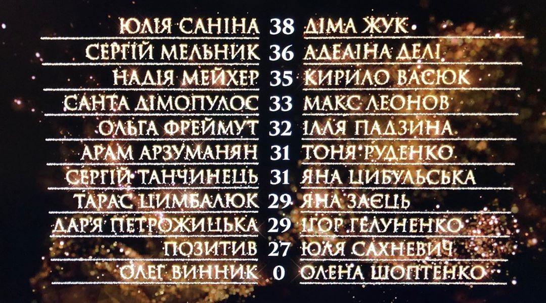 """Танці з зірками 2020"" турнирная таблица 5-й эфир"