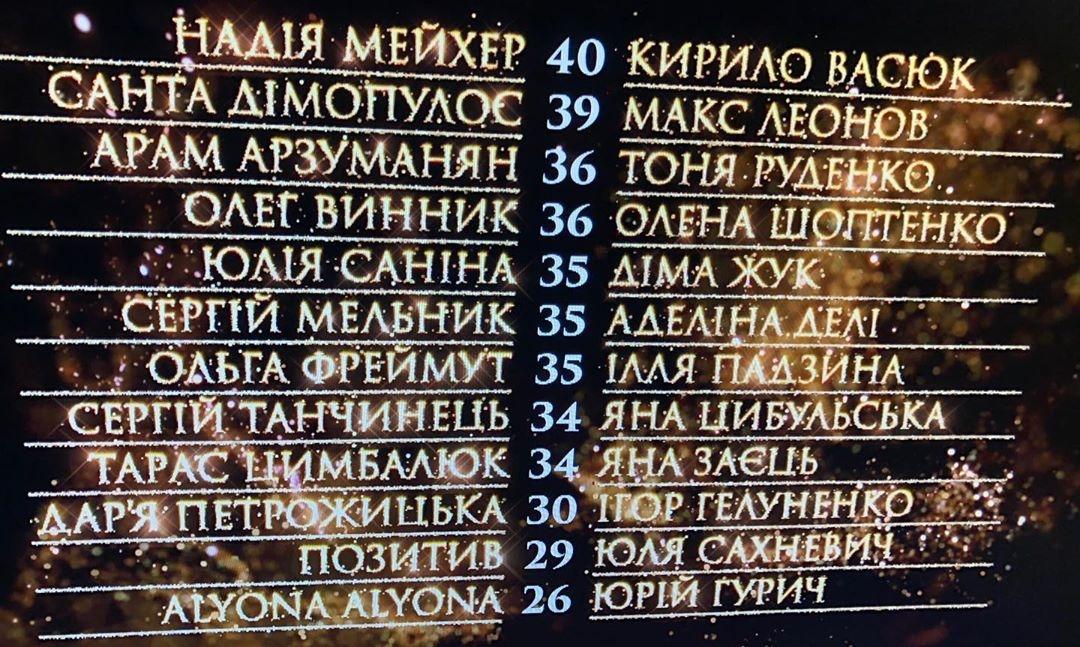 """""""Танці ззірками 2020"""" 4 выпуск турнирная таблица"""