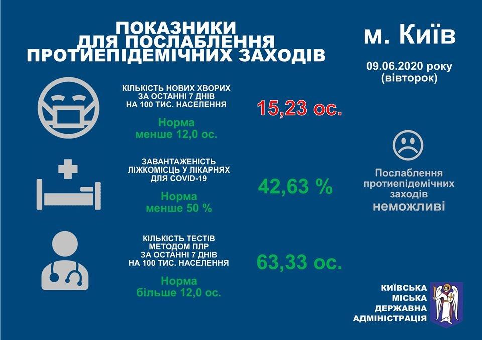 Виталий Кличко заявил, что Киев не может переходить к следующим этапам смягчения карантина - фото №2