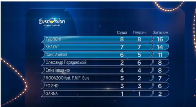 второй полуфинал нацотбора победители