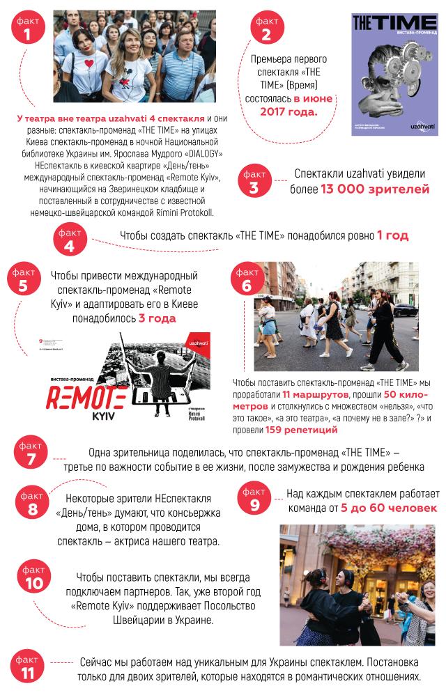 Театр вне театра uzahvati в цифрах: интересные факты + инфографика - фото №6