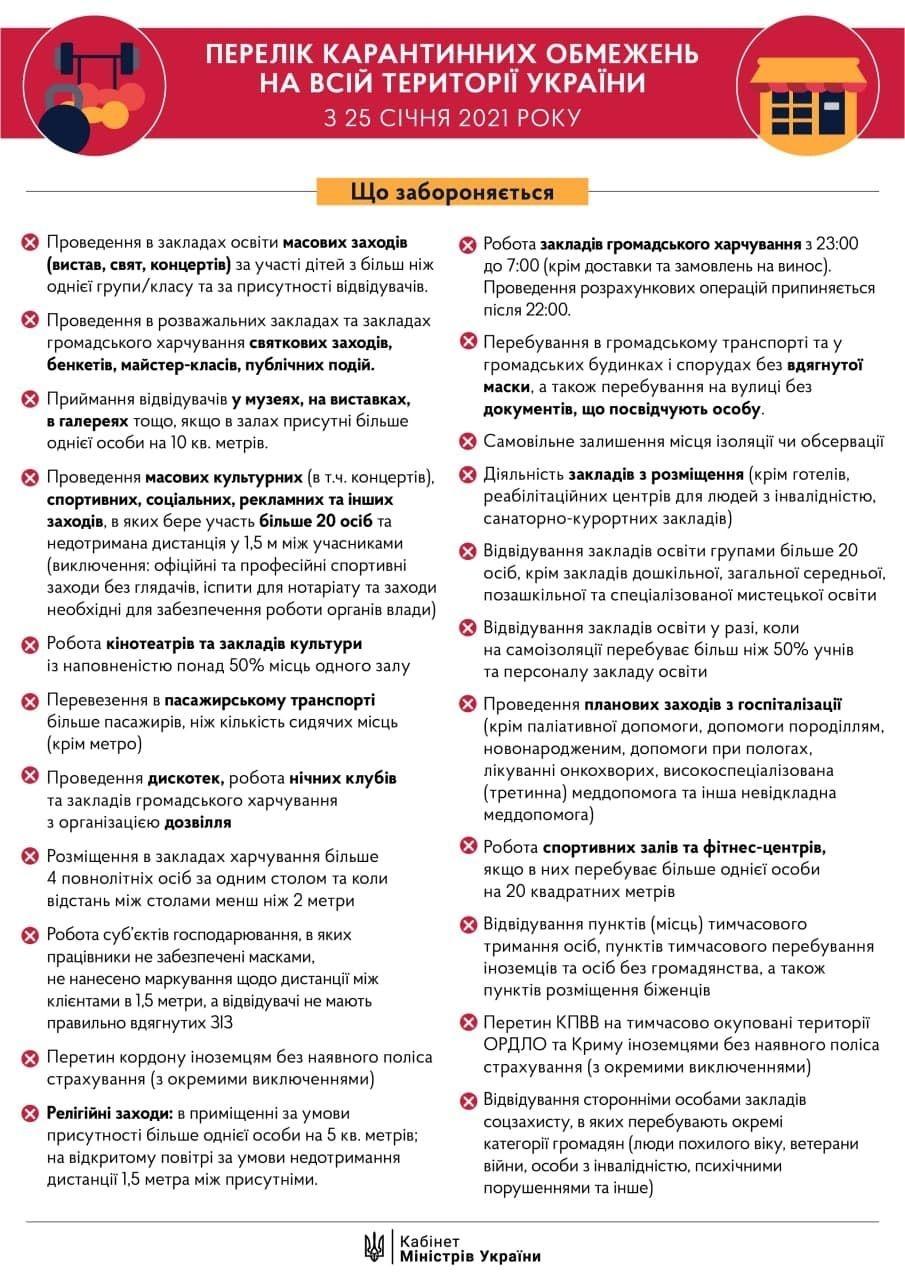 Конец локдауна и возвращение карантина: какие ограничения и запреты ждут украинцев с 25 января - фото №2