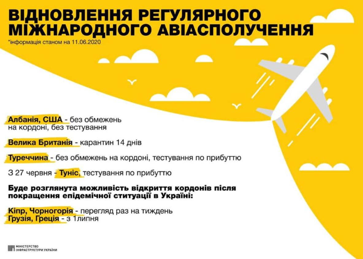 Собираем чемоданы? Украина возобновила международное авиасообщение - фото №2