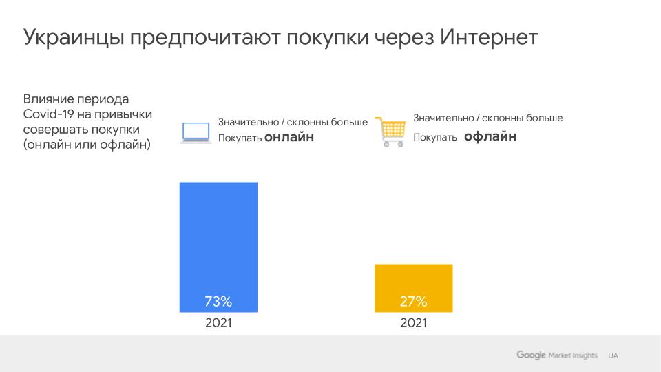 Исследование Google: как изменилось поведение покупателей за время пандемии - фото №1