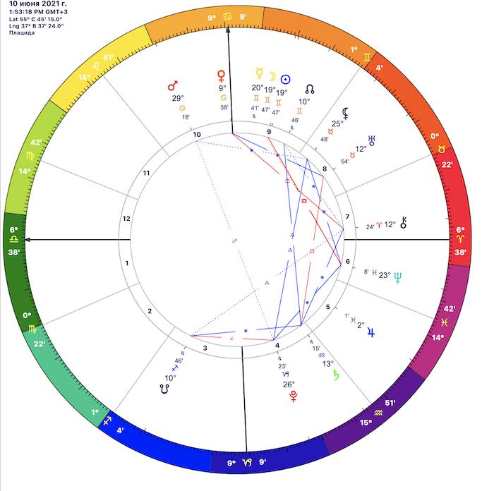 Солнечное затмение 10 июне 2021: точное время, где смотреть и его влияние на жизнь - фото №2