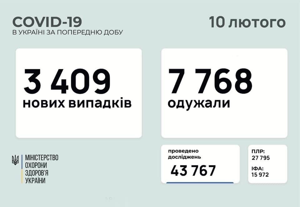 статистика коронавируса 10 февраля