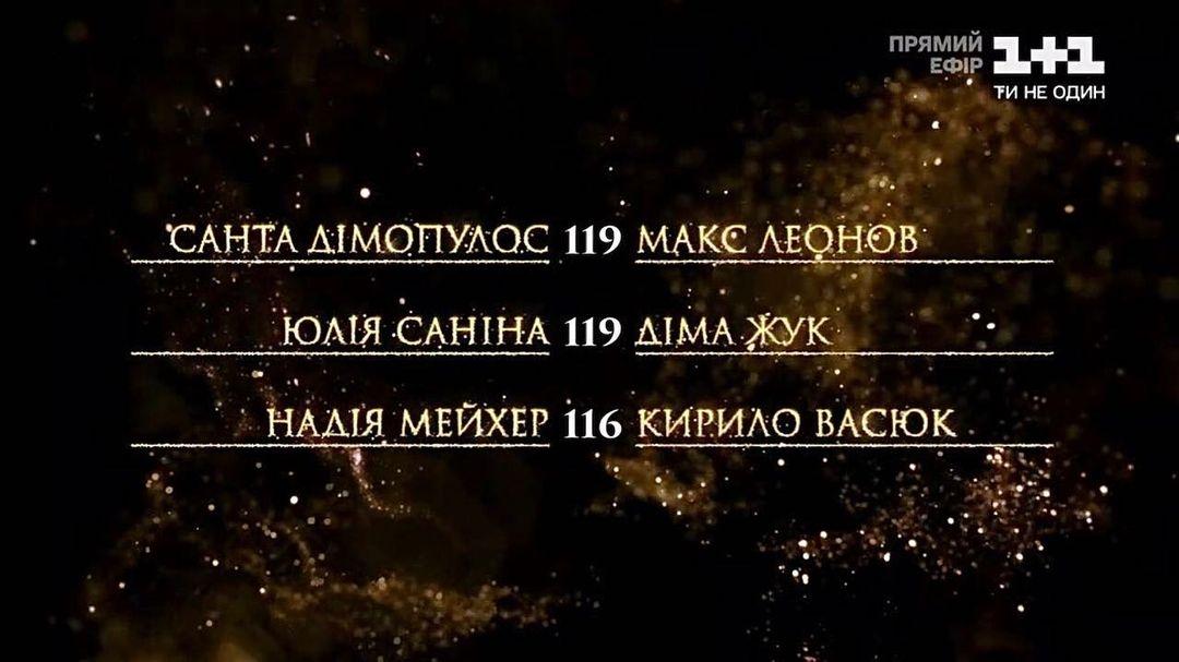 """""""Танці з зірками 2020"""": кто покинул шоу в тринадцатом эфире? - фото №2"""