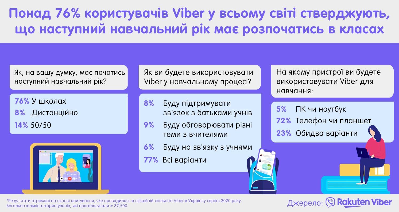 Viber инфографика