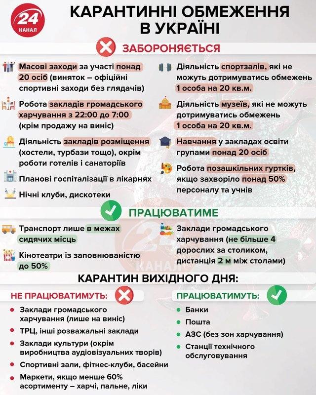 Полный локдаун в Украине: когда его ждать и каким он будет - фото №1